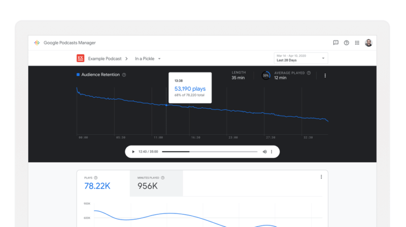 Google's new Podcasts Manager tool offers deeper data on listener behavior