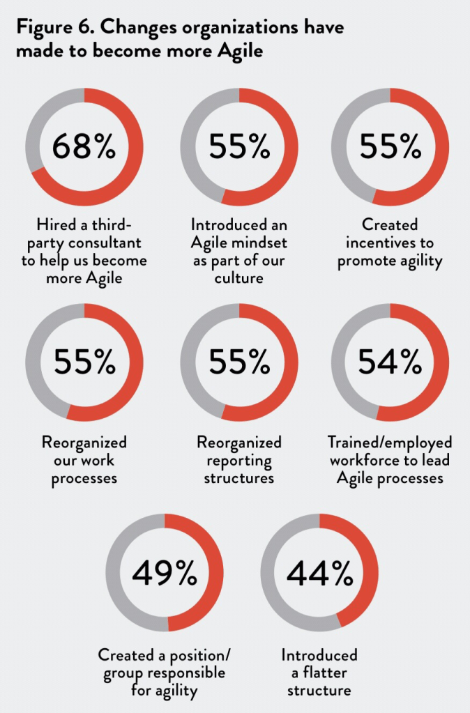 How Agile Leaders Create Agility – 3 Key Steps