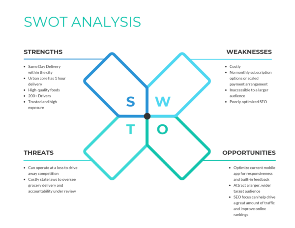 Is It Time to SWOT Yourself?