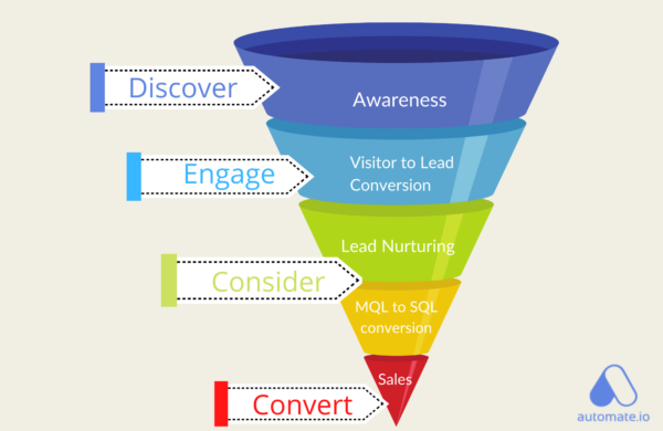 3 Massive Ways the COVID-19 Has Flipped the Marketing Funnel for SMBs