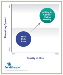 Quality of Hire and Recruiting Speed in Hiring — How Do You Have Both?
