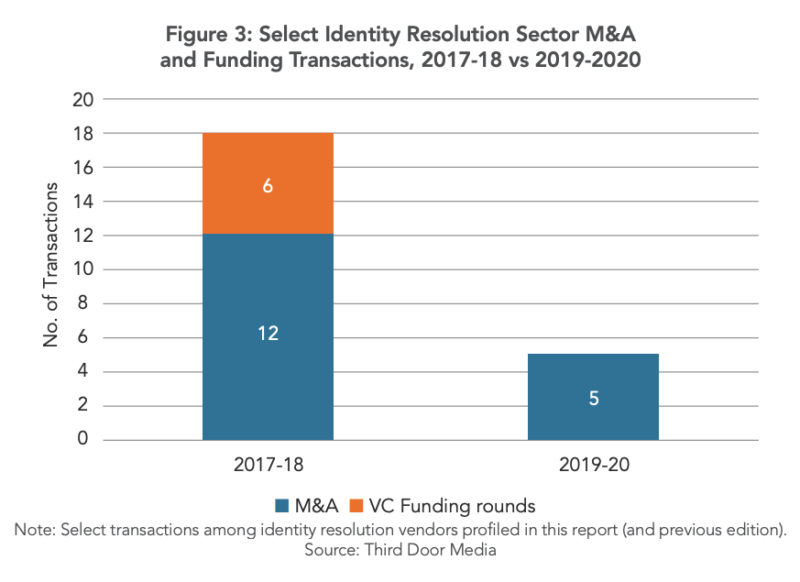 Who's who in the identity resolution vendor landscape?
