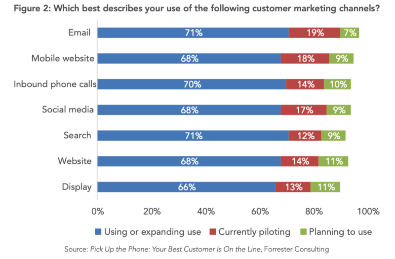Boost in voice calls poses opportunities for marketers using call analytics platforms