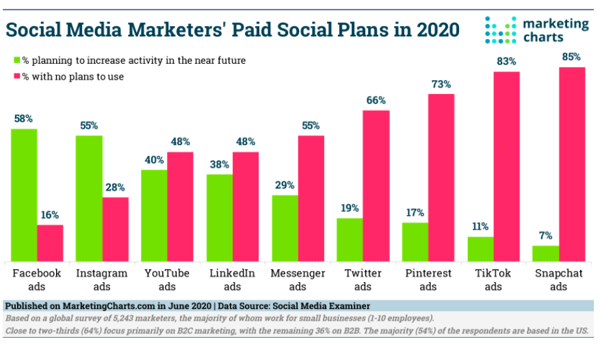 Why Are Many Social Media Marketers Still Working From the 2015 Playbook?