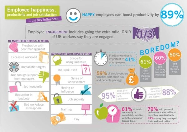 Boost Employee Productivity With These Strategies