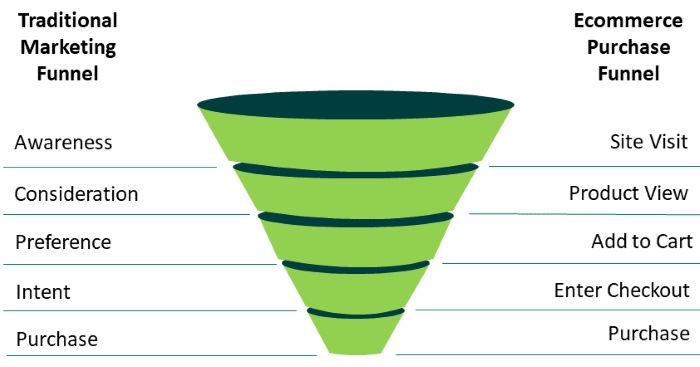 End-to-End Optimization of Your Digital Marketing Funnel