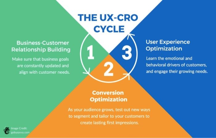 Conversion Rate Optimization and User Experience – What's the Difference?