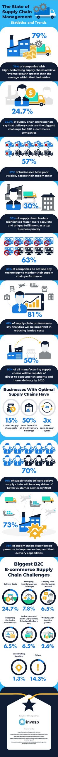 How Important Are Supply Chains to Your Business? [Infographics]