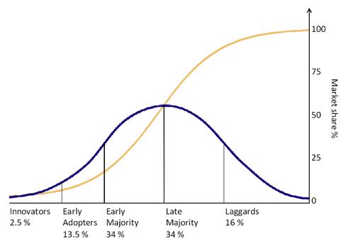 How Startups can Build an MVP (Caveat: No Shortcuts!)