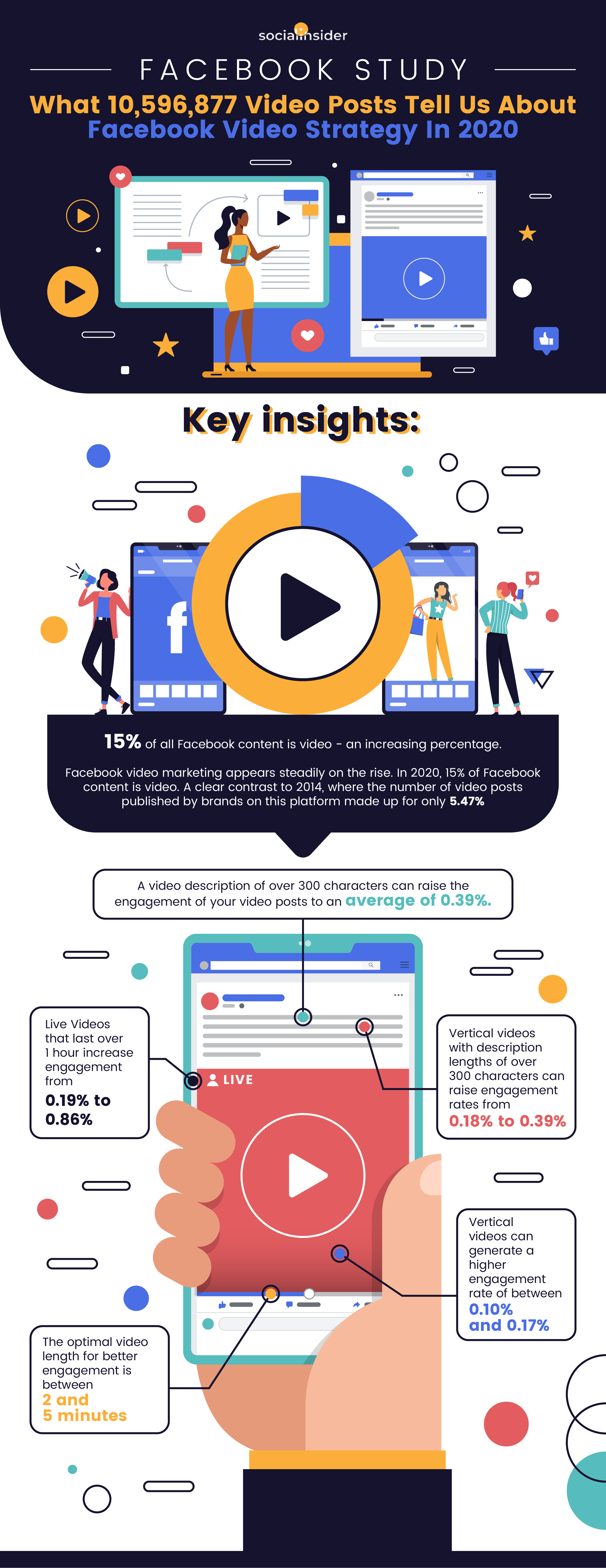 How to Use Facebook Video Marketing to Drive Conversions [Infographic]