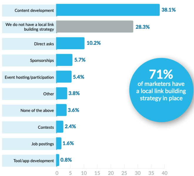 Local SEOs most focused on link building and content development, report finds