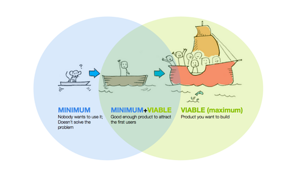 What Is a Minimum Viable Product? What You Need to Know