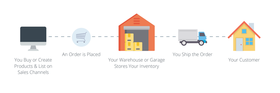 Online Fulfillment Explained for Brick-and-Mortar Retailers