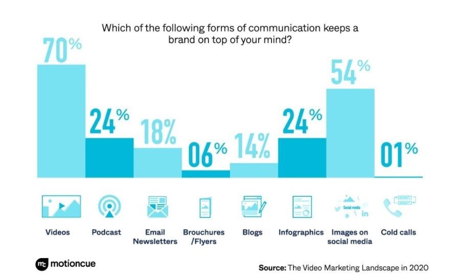 Social Media Video Marketing Trends 2020 [New Survey]