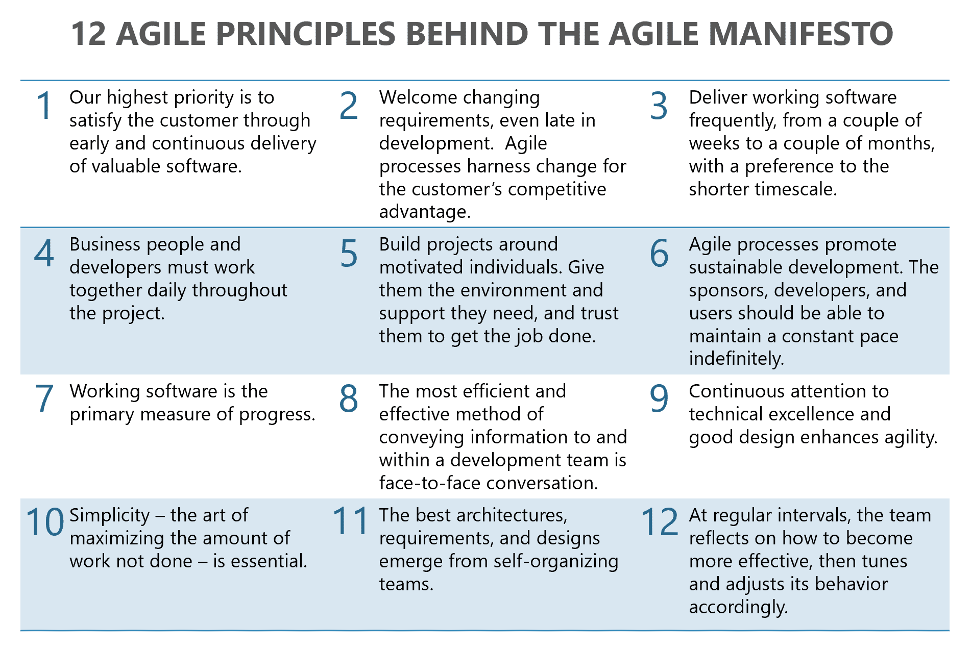 What is Agile and Why is it Important?