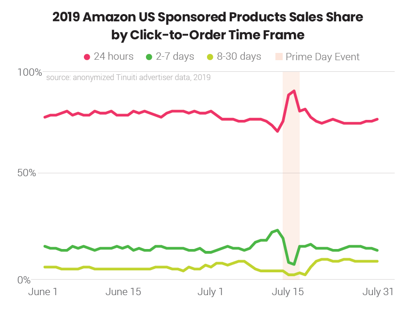 The importance of valuing latent orders to successful Amazon Sponsored Products management