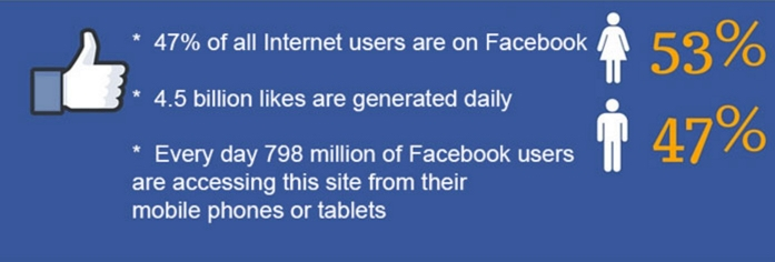95 Awesome Social Media Facts You Should Not Ignore