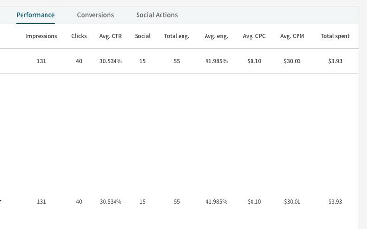How I Got A 44.57% Click-Through Rate On An Airline Complain Ad