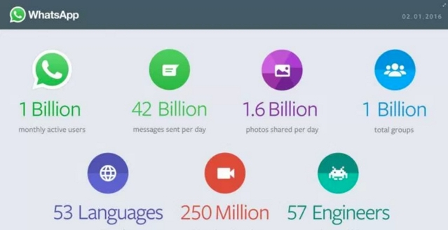 Whatsapp facts infographic