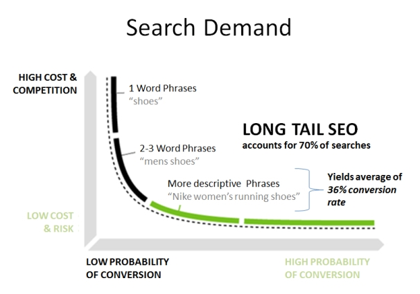 Are You Making These Keyword Research Mistakes?