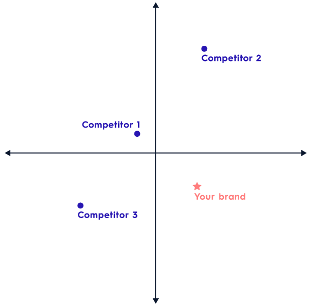 How to Do an Employer Competitive Analysis