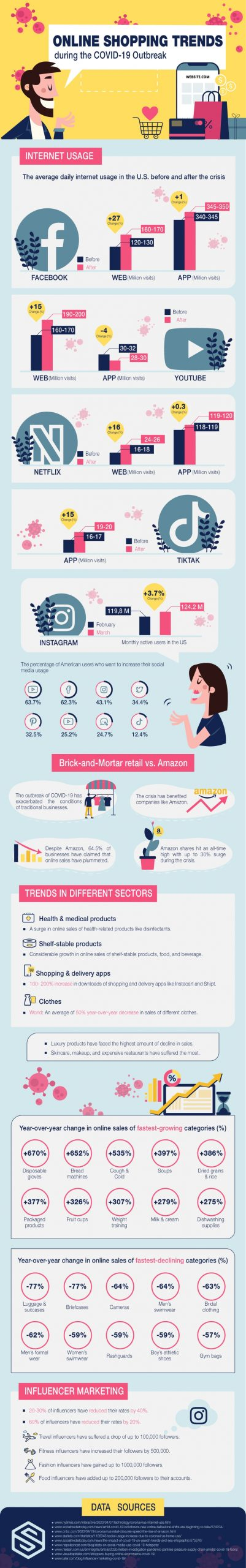 Online Shopping Trends During the COVID-19 Pandemic [Infographic]