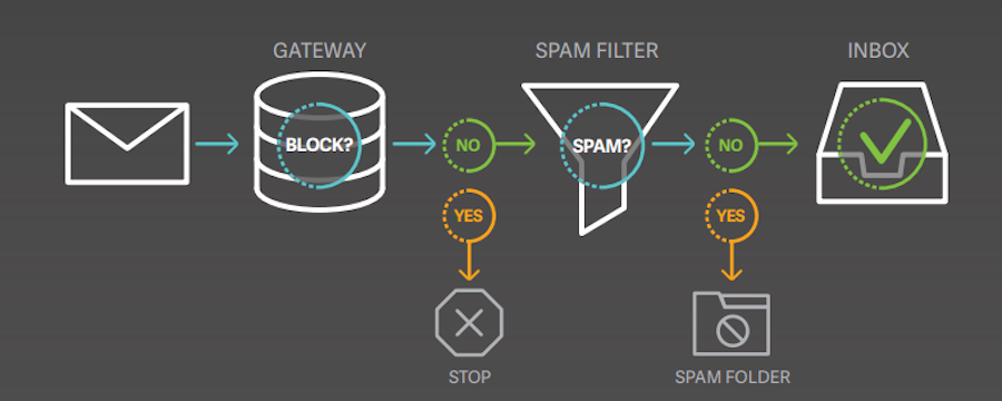 Email Deliverability: Get into More Inboxes, More Often