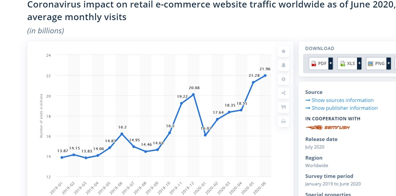 E-commerce After COVID-19: Why the Boom is Here to Stay