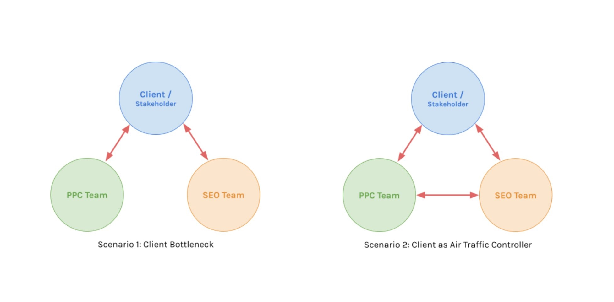 How to Get Your SEO and PPC Teams on the Same Page