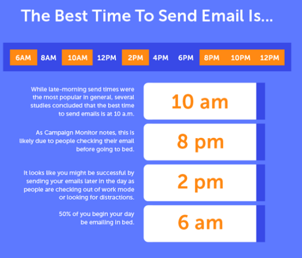 Is There a Best Time to Send an Email?