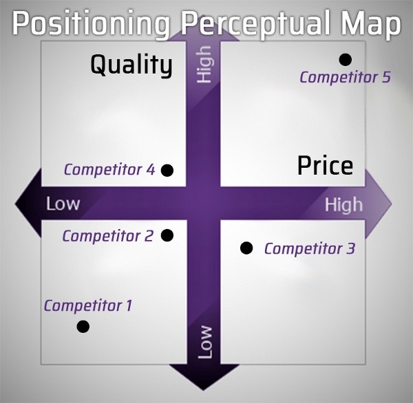 Positioning: 5 Strategies to Stand Out From Your Competitors