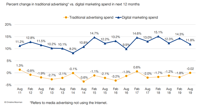 How Much Should I Expect to Spend on Digital Marketing?