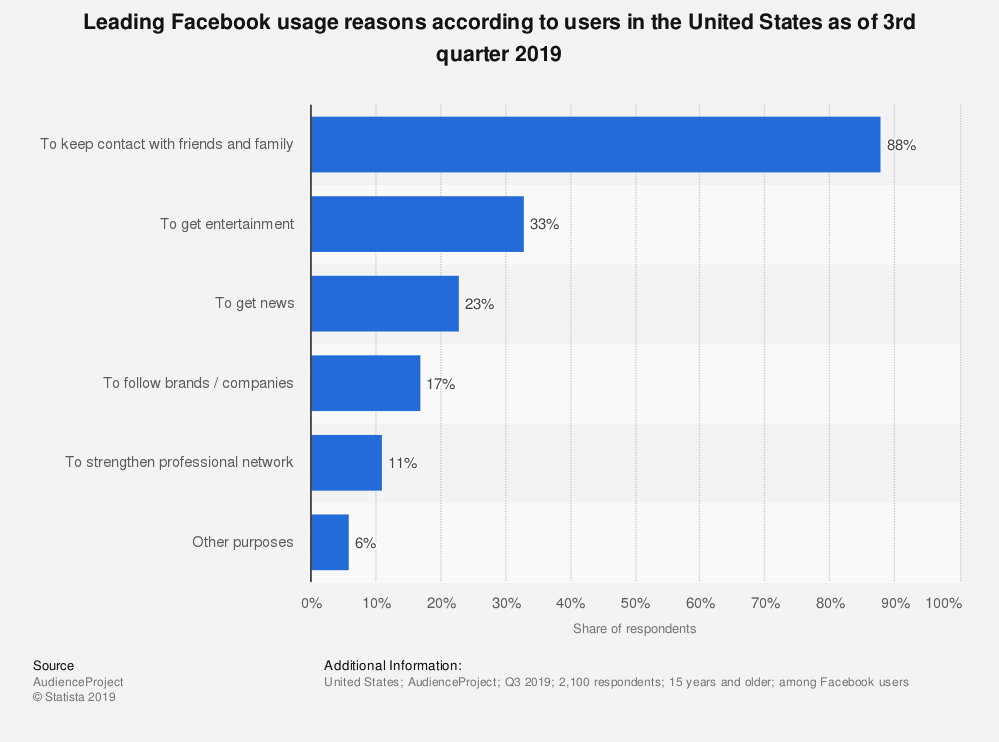 New to Facebook Advertising: Here's What You Need to Know