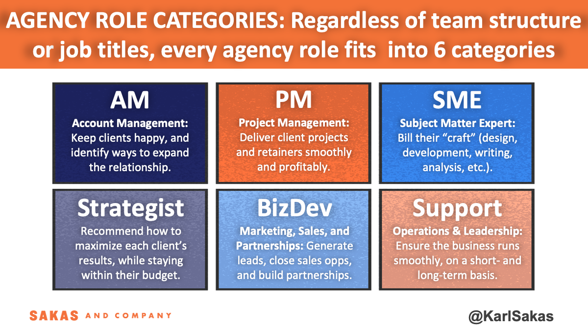 Agency Optimization Shortcut: Understand the 6 Agency Roles