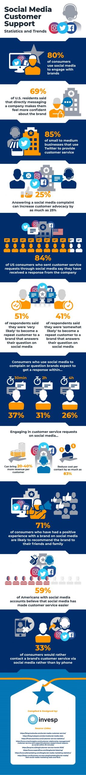 How Social Media is Changing Customer Service [Infographic]