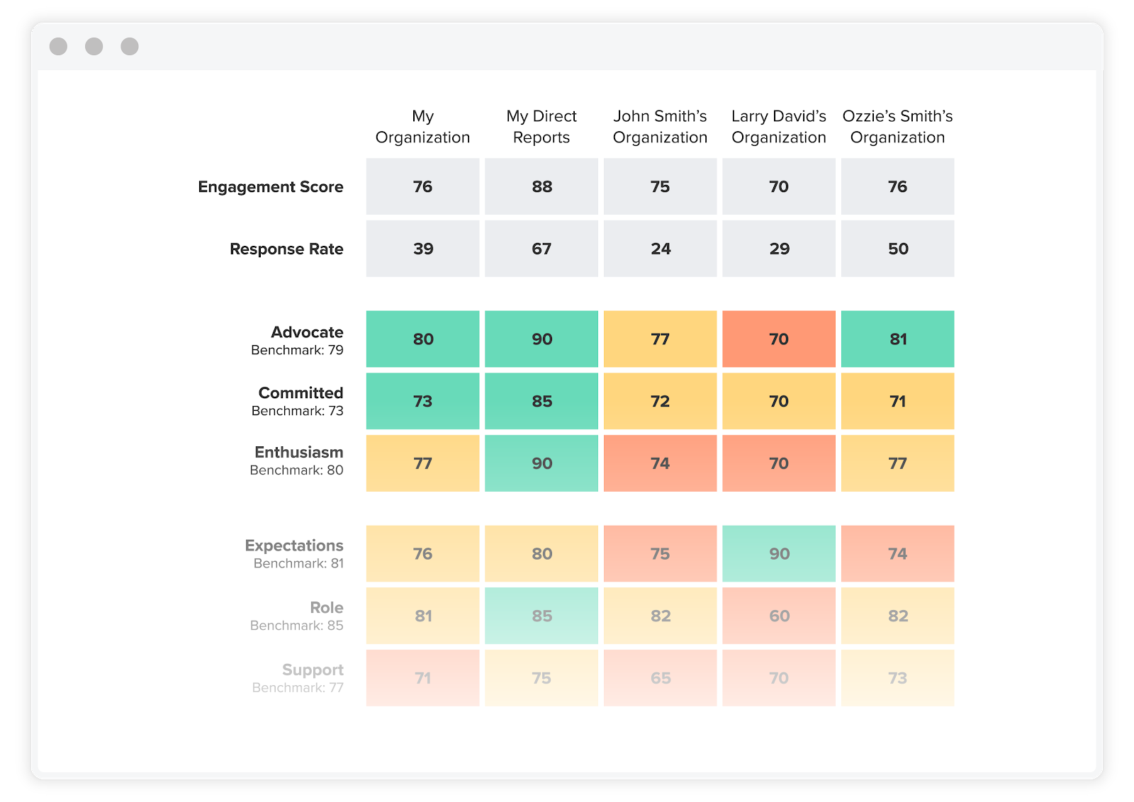 How to Respond to Employee Engagement Survey Results