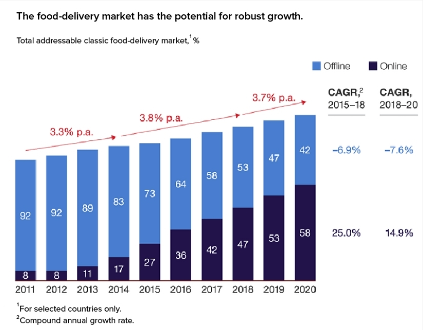 Top Reasons Why Businesses Should Invest in On-demand Delivery App