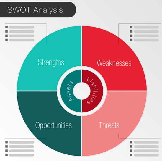 How to Conduct a SWOT Analysis
