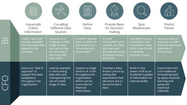 6 Ways Business Intelligence Makes Better CFOs