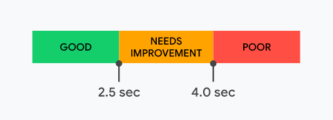 How to Optimize for Core Web Vitals and the New 'Page Experience' Signal