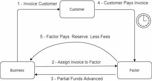 What You Need to Know About Factoring Your Accounts Receivable