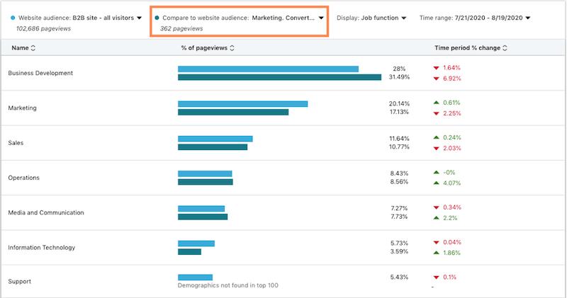 website demographics linkedin compare to website audience