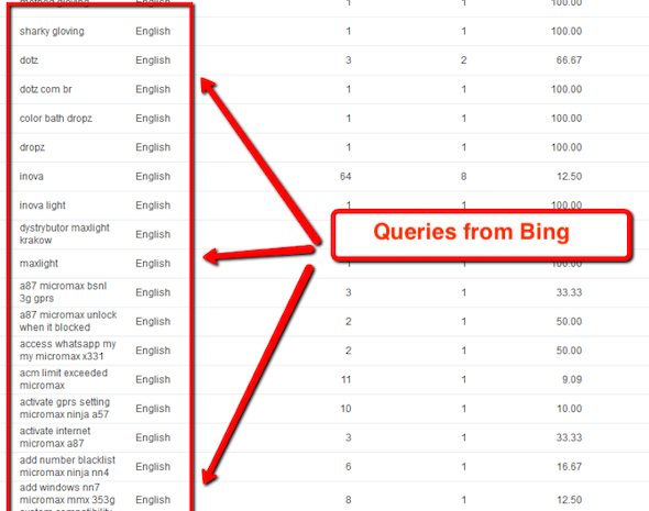 Google Reduces Visibility in Search Terms Report: What You Need to Know