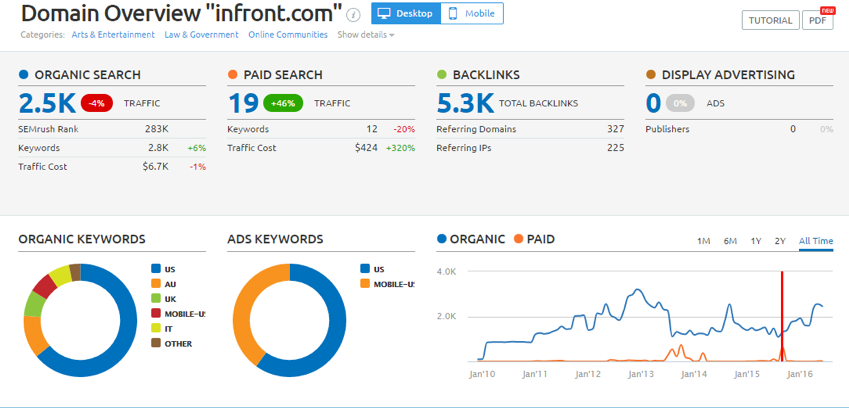 5 Analytics Tools You Need to Leverage for Your Business