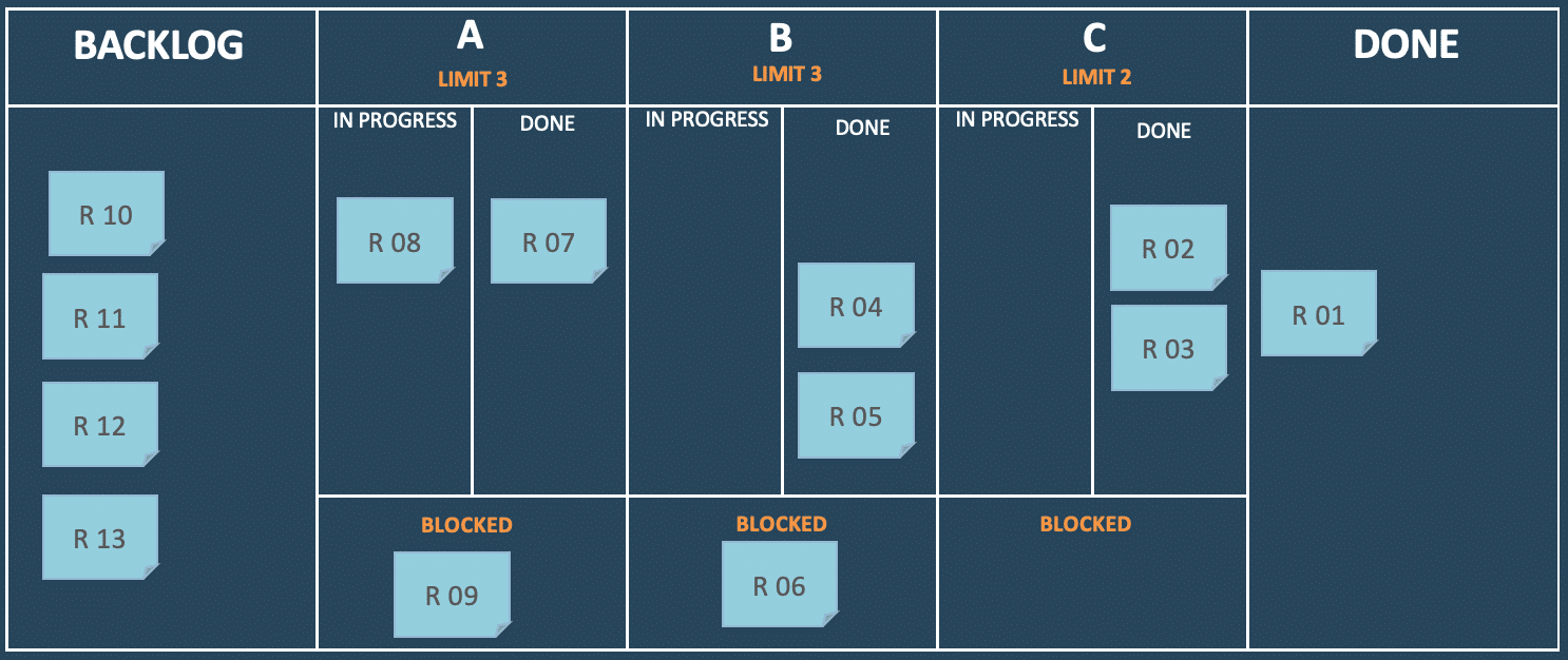 Kanban Part 3 — WIP Limits, Blocked Items and Lanes of Service (pre)