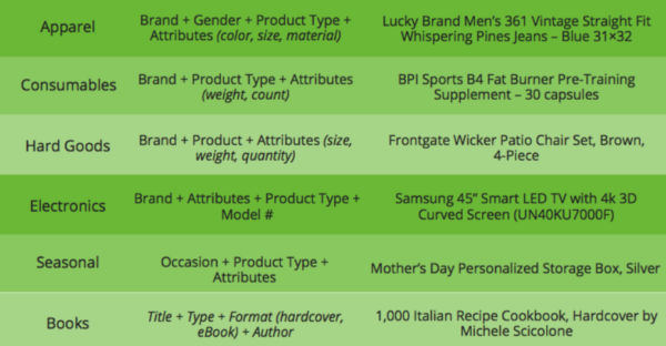 5 Product Feed Marketing Tactics to Improve Your Return On Advertising Spend
