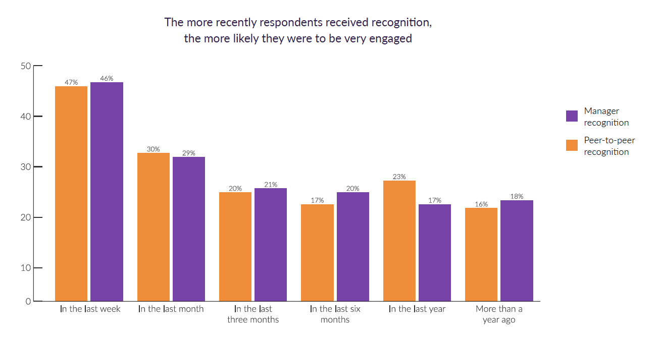 A Shocking Number of Employees Feel Unrecognized for Their Work During COVID-19