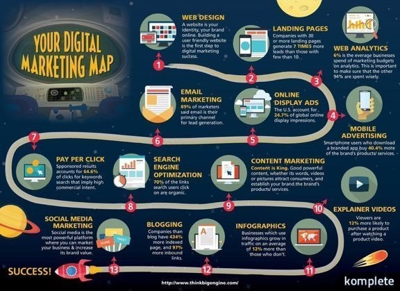 Digital Media and Marketing: Media and Marketing Aren't Synonyms