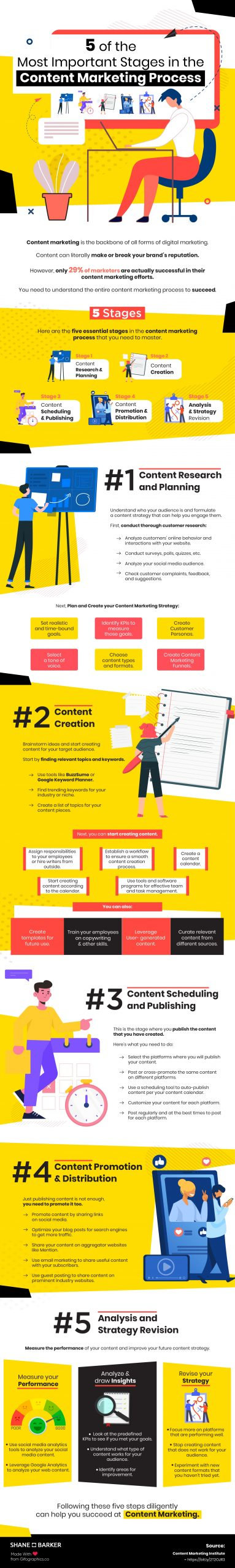 How to Do Content Marketing like a Pro