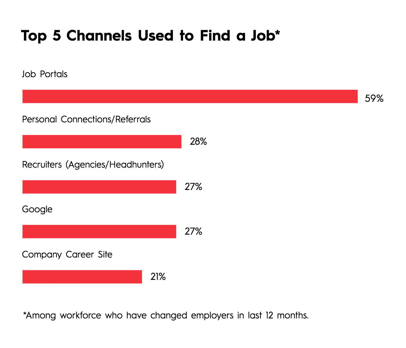 Which Employer Brand Channels Should You Use?